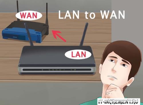 kak soedinit dva wifi routera