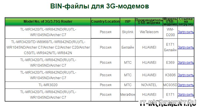 bin file dla 3g modem
